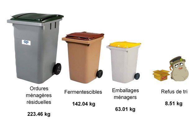 """Résultat de recherche d'images pour """"poubelle déchets ménagers"""""""